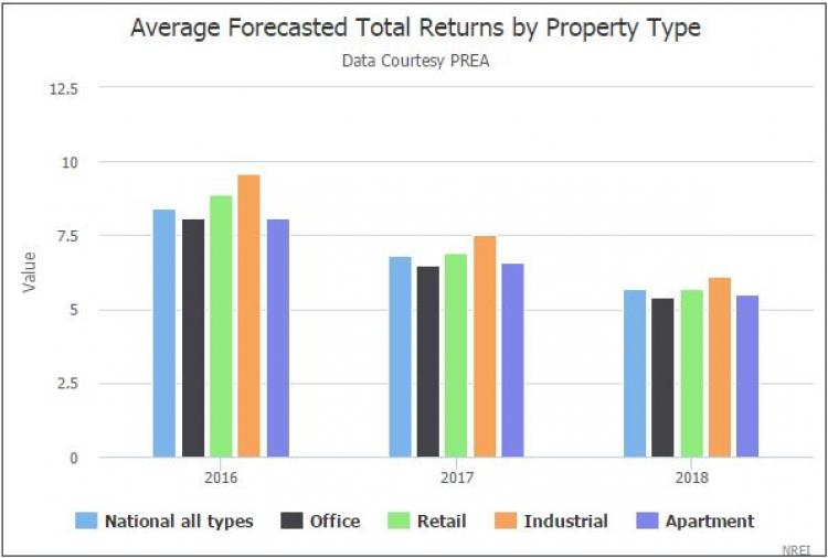 Pension funds are continuing to rein in expectations for commercial real  estate investment performance. In the second-quarter 2016 Consensus Survey  Forecast ...